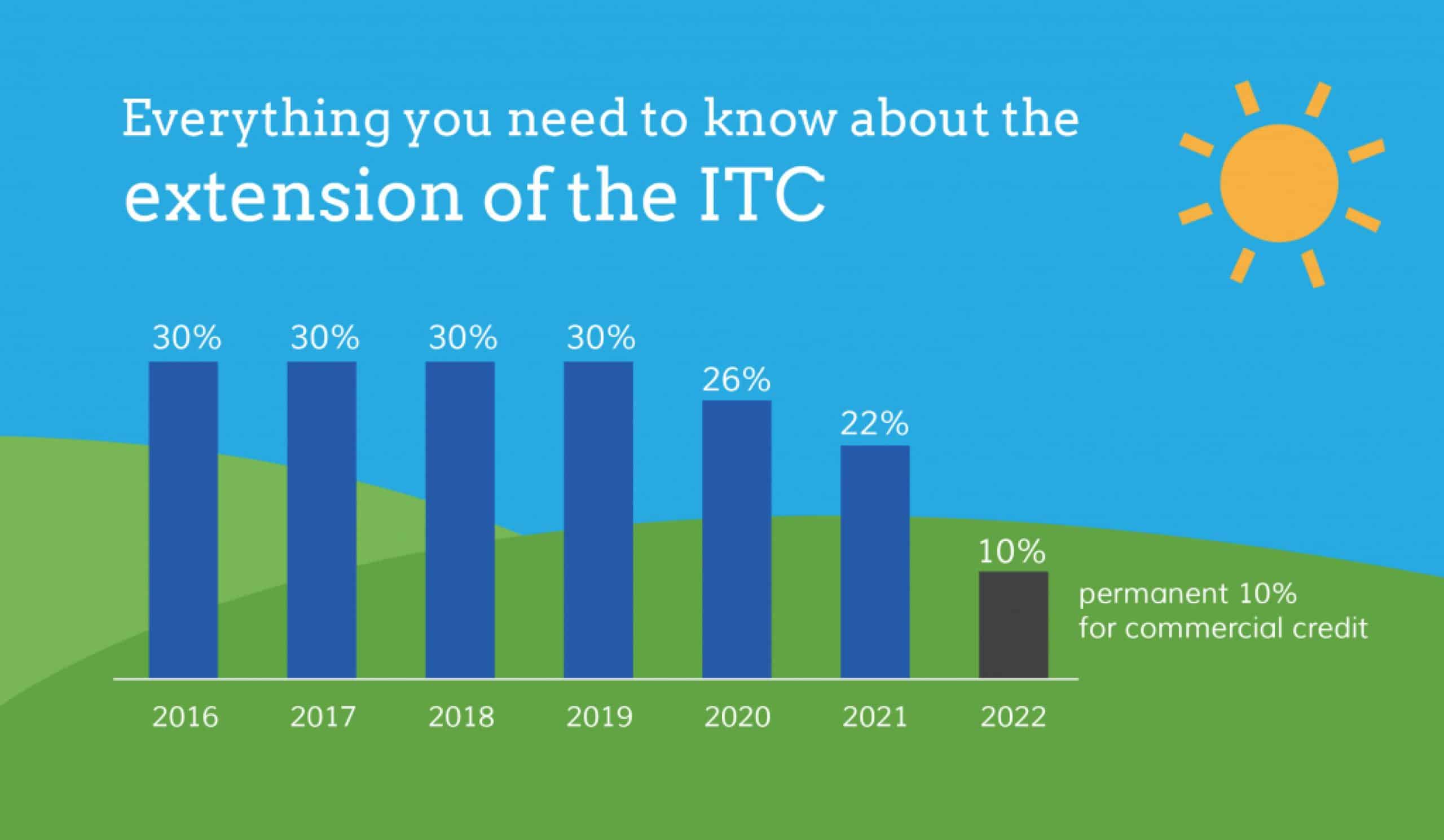 Extension of the ITC Chart by Sunline Energy