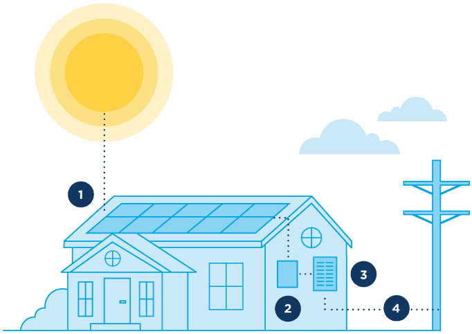 how-does-solar-work-image