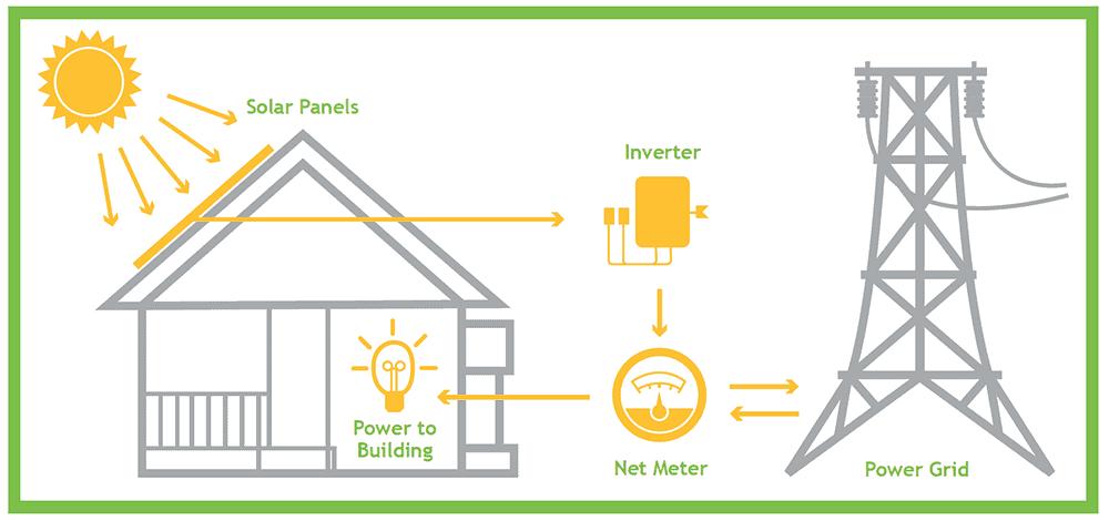 solar-net-metering